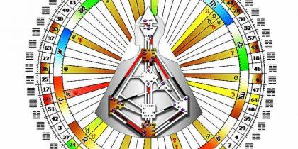 Дизайн человека (Human design) уникальная система вашего самопознания и жизненного предназначения.